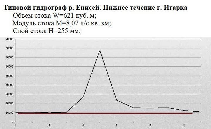 Типовый гидрограф р. Енисей