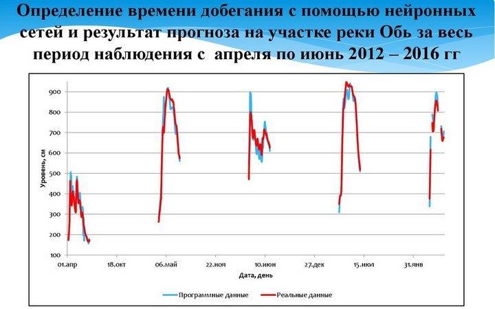 Совмещенный график хода уровней воды с 2012 по 2016 гг. п. Молчанова
