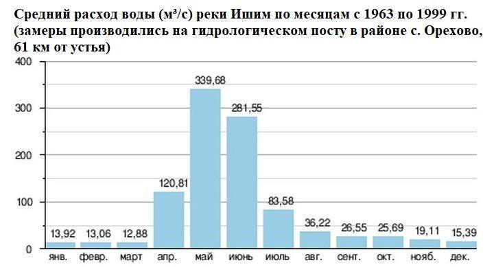 Средний расход воды (м³/с) реки Ишим по месяцам с 1963 по 1999 гг.