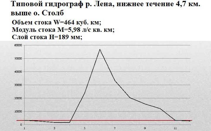 Типовой гидрограф р. Лены
