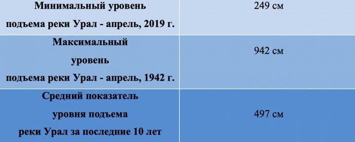 Уровень подъема реки Урал, фото