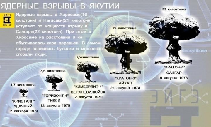 Ядерные взрывы в Якутии, фото