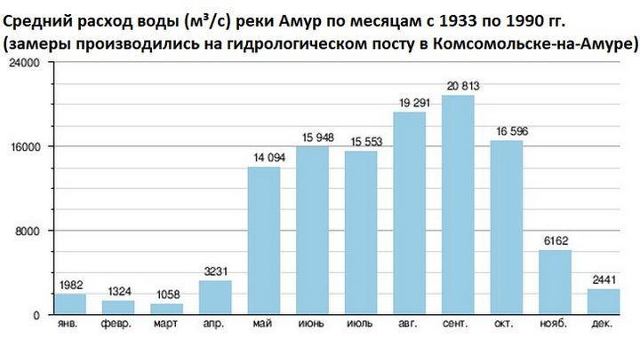 Средний расход воды (м³/с) реки Амур по месяцам с 1933 по 1990 гг.