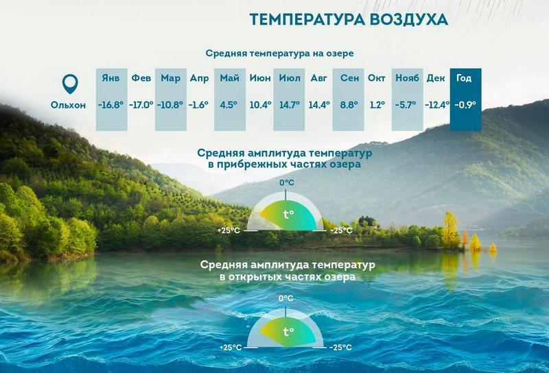Инфографика-температуры озера Байкал, фото