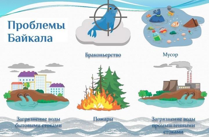 Проблемы Байкала, фото