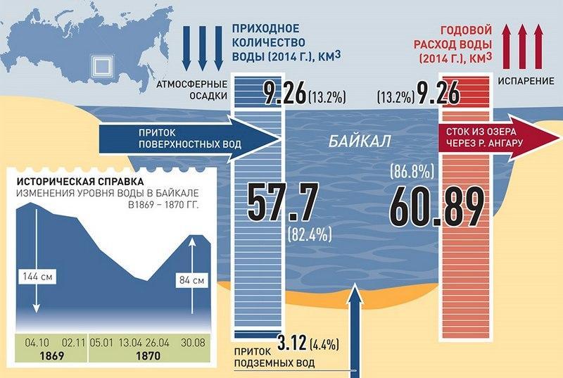 Уровень воды Байкала, фото